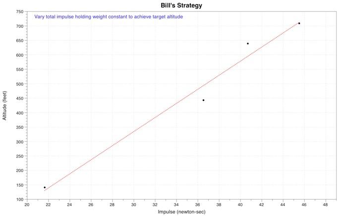 bills_strategy
