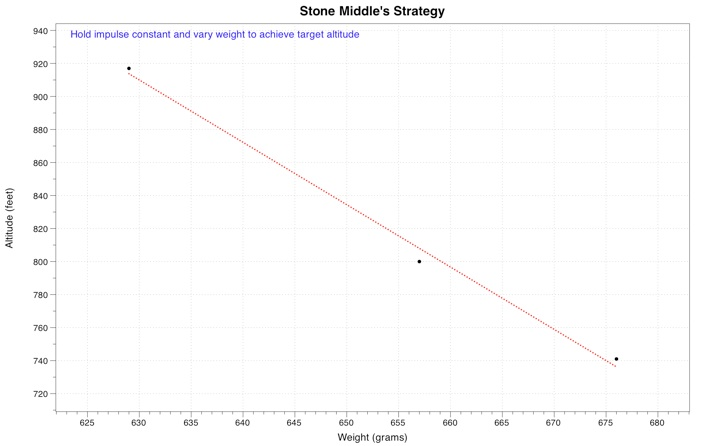 stone_middle_strategy